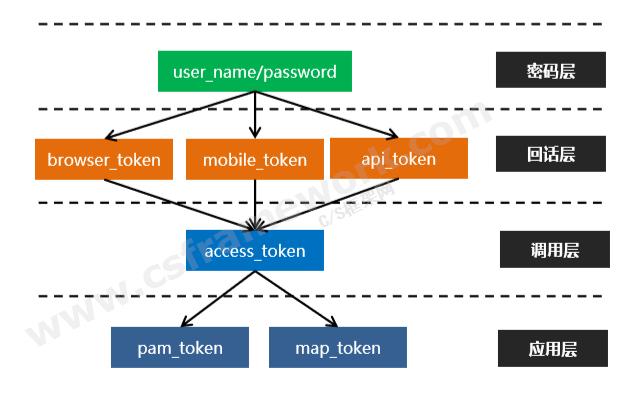 贴图图片-WebApi后端框架Token令牌体系架构1