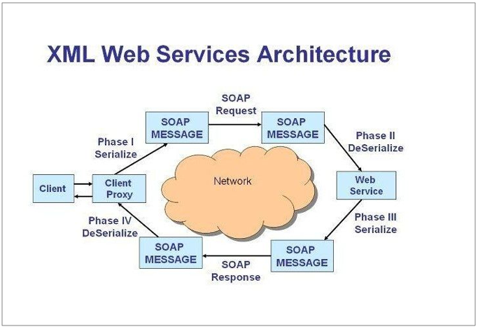 WebService体系架构