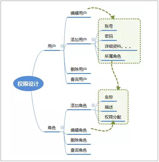 基于角色的访问控制-RBAC模型|C/S框架网