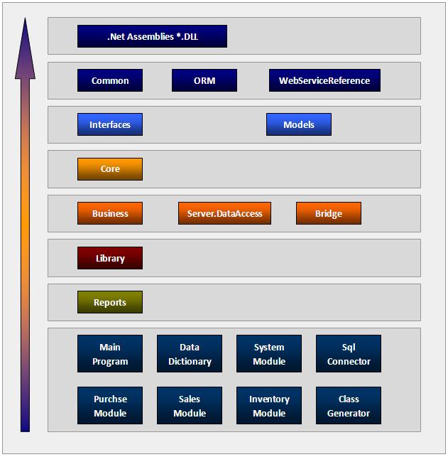C/S系统开发框架高级版V3.0-模块引用层次