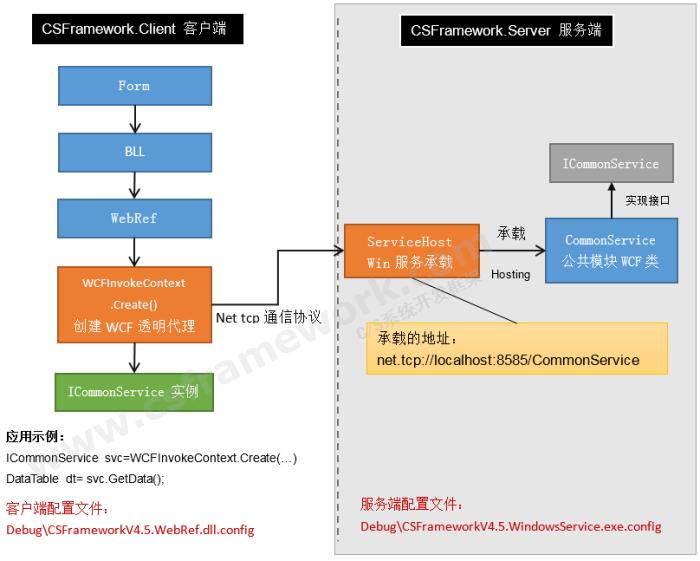 C/S服务器框架,WCF服务框架
