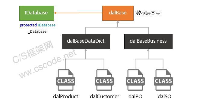 如何使用IDatabase接口以及数据访问层应用